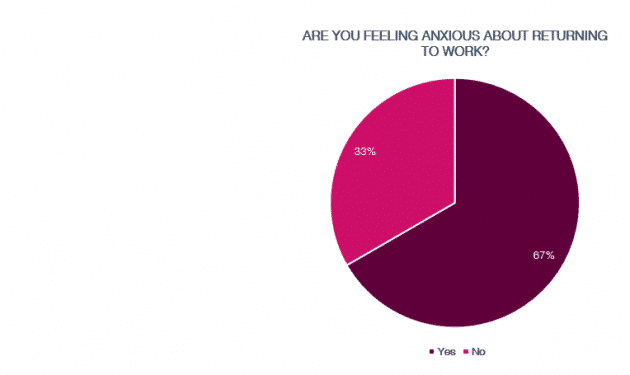 Anxiety on returning to work – snapshot poll